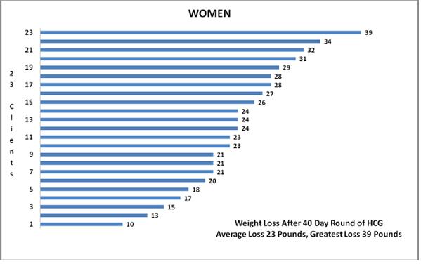 WomenHCGLineGraph1